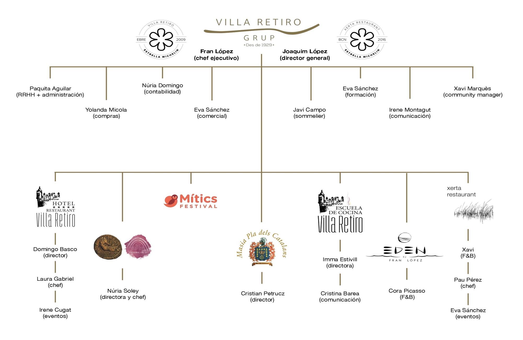 organigrama villa retiro grup- hotel villa retiro-xerta restaurant-catedral del vi- pladels catalasn-mitics-eden restaurante